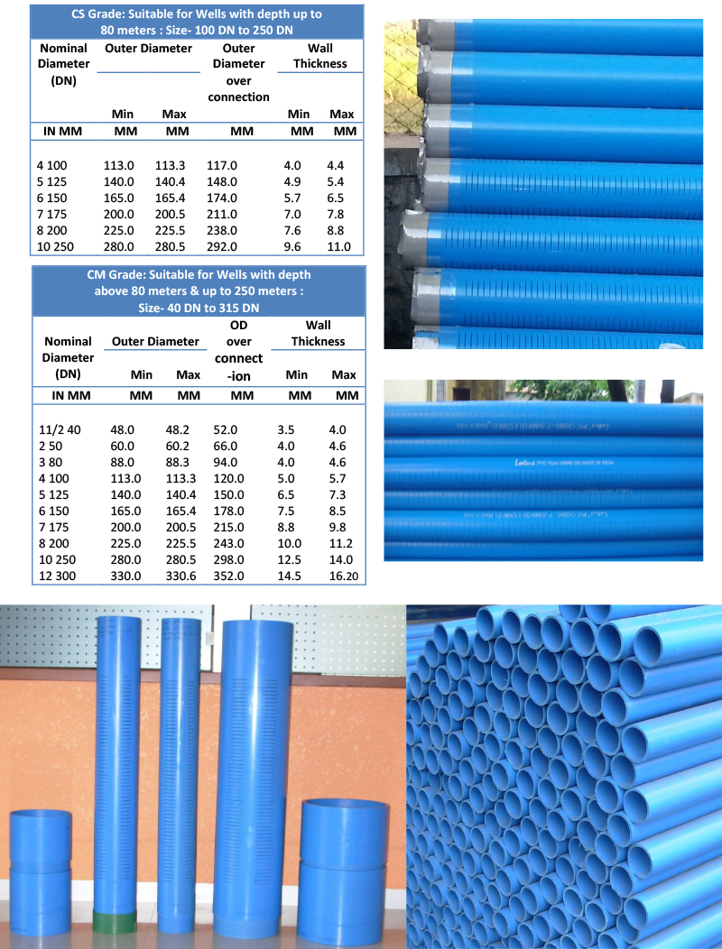 RIGID PVC (uPVC) CASING PIPES PLAIN (BLIND) u0026 SCREEN (SLOTTED/PERFORATED) WITH MALE u2013 FEMALE THREADS u0026 FLSUH JOINTS As per International Standards  sc 1 st  Lotus Hammers in Nashik | Lotus DTH Hammers |Lotus Button Bits ... & Lotus Hammers in Nashik | Lotus DTH Hammers |Lotus Button Bits ...